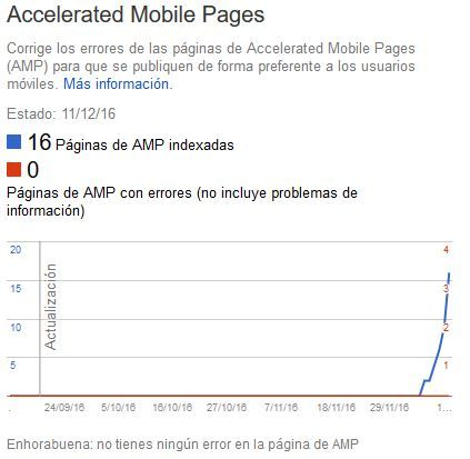 páginas AMP indexadas en Google Search Console