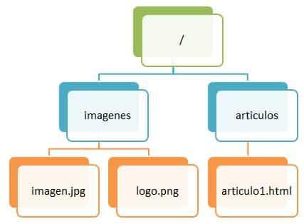 Arbol de archivos y carpetas de un proyecto web HTML