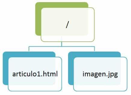 Uso de imágenes y rutas de archivo en HTML