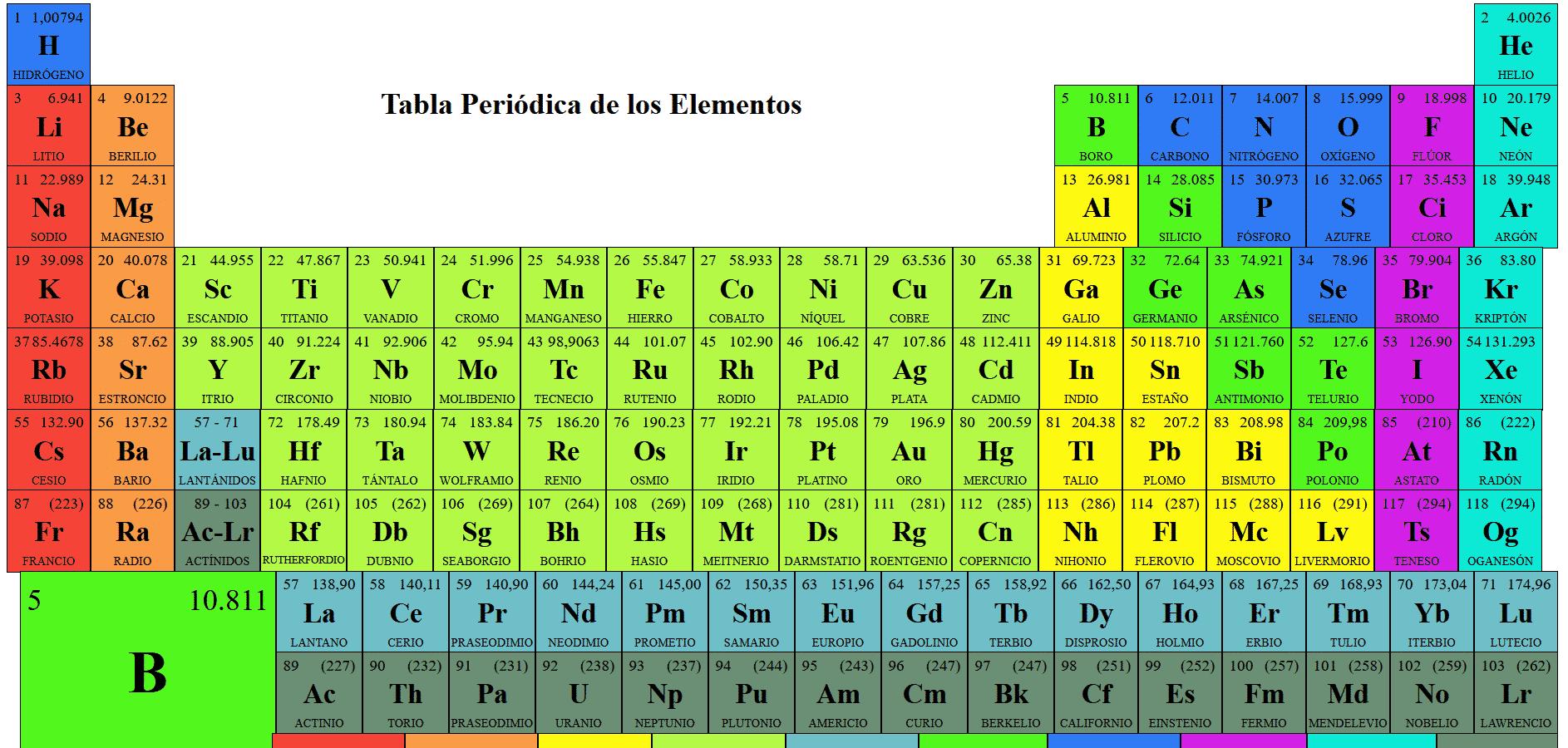 ejercicio de tabla periódica con HTML y CSS
