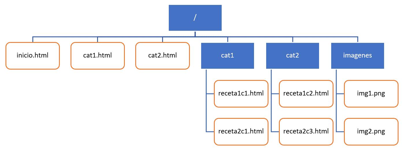 Esquema de la estructura del ejercicio del blog