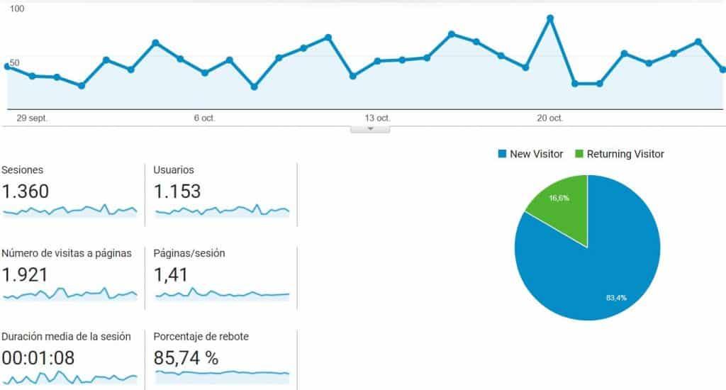 Google analytics. Informe de audiencia
